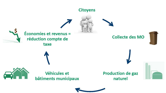 Biomethanisation - Schema-cyclique